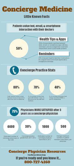 Concierge Medicine Facts