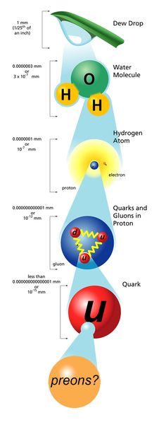 The sizes of composite and elementary particles, with possibly smaller ones…