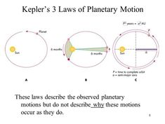 Kepler's Laws Simple and clear explanation. | High school ...