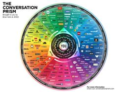 The Conversation Prism infographic is a visual map of the entire social media landscape, created by Brian Solis and visualised by This is version and forms part of an ongoing study in d. Social Marketing, Marketing Digital, Web Social, Internet Marketing, Online Marketing, Content Marketing, Social Business, Marketing Models, Interactive Marketing