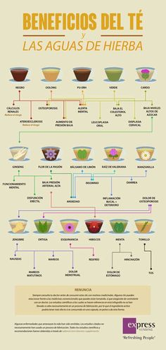 Beneficios del té y las aguas de hierba