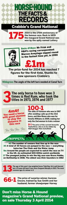 [INFOGRAPHIC] Swot up on your Grand National knowledge ahead of the big race on Saturday with Horse & Hound's guide to interesting facts and record about the famous race. #grandnational #horseracing #horse #infographic