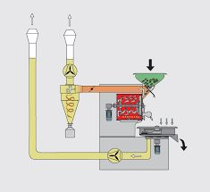Resultado de imagem para coffee roaster machine drawing