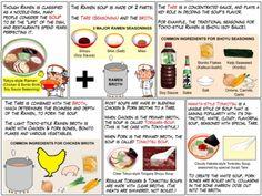 (via The Ramen Soup | Chef Taro's Basics of Japanese Food)