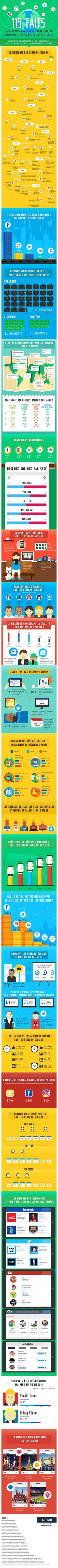 Les réseaux sociaux sont devenus partie intégrante de la vie quotidienne et des habitudes de consommation de leurs utilisateurs. Histoire, audiences, crois