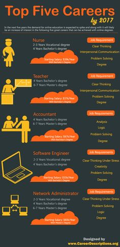 Fresh on IGM > #JobMarket Turnover: Get informed about estimations for the job market turnover in the next five years. According to specialists a high demand for online education and online degrees is expected making the following five jobs sought after.  > http://infographicsmania.com/job-market-turnover/