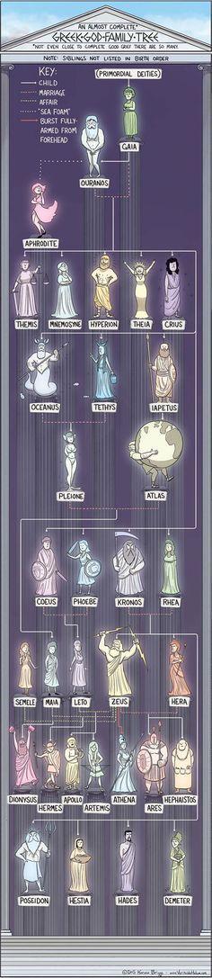 L'albero genealogico delle divinità greche