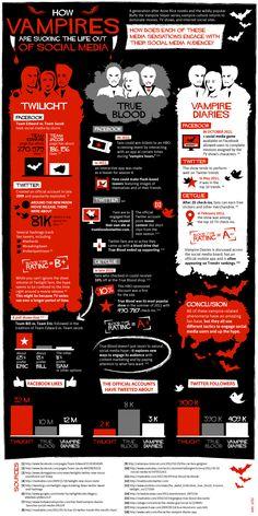 #TrueBlood vs. #Twilight vs. #TheVampireDiaries: Who Has the Biggest Social Media Following? (INFOGRAPHIC)
