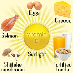 Vitamin D is a fat soluble vitamin that exists in various forms within the body. Description from buzzle.com. I searched for this on bing.com/images