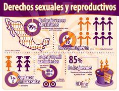 Infografía: Los Derechos Sexuales y Reproductivos en México