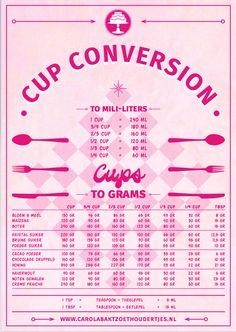 Het omrekenen van cups naar grammen en milliliters is heel handig via deze…