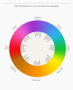 Nifty chart discussing the emotions we associate with colors.