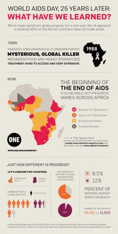 Here's an easy-to-share graphic showing the progress being made on AIDS from the 2013 ONE AIDS Report.