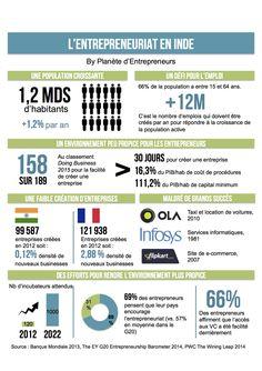Rencontres avec des entrepreneurs indiens : l'entrepreneuriat en Inde expliqué en une infographie sur le Blog des éditions Diateino