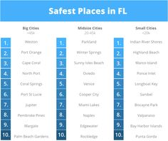 When deciding where you want to live one factor that almost everyone is cognizant of is safety. We all like living in places that we perceive are safe, secure, and free of excessive crime and danger. As the team at ValuePenguin broke out their spreadsheets we wanted to help our readers understand which cities in Florida were actually the safest to live in! We'll take a look at the safest cities in FL overall, in addition to breaking down which towns scored the best in three different…