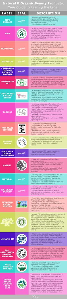 Natural & Organic Beauty Products: Your Guide to Reading the Labels