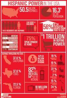 23 Best Hispanic Infographics images in 2016 | Infographic