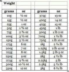 Gram To Ounce Conversion Table