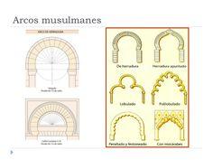 Arcos del Arte Islámico