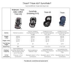 Titan vs. Titan 65 car seat comparisons