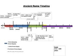 timeline roman emperors - Google Search | roman empire | Pinterest ...