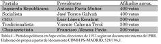 Tabla 4. (Página 69).- Partidos políticos de Aspe durante las elecciones de 1933. Elaboración propia a partir del documento CDMH PS.MADRID, 528/196,1.