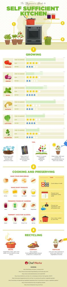 Creating a Self Sufficient Kitchen