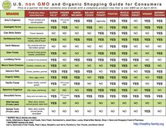 Non GMO Food Companies With Printable List Of Brands - Underground Health