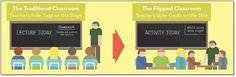 10 infographies traitant de la formation: «learning infographic»