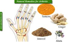 An inflammation of the joints is arthritis. Osteoarthritis, rheumatoid arthritis and gout: there are over a hundred different forms of arthritis that can be divided into three main categories. Redness, stiffness, swelling and pain are common features. In Rheumatoid arthritis usually finger, wrist, knees and feet to affect the small joints are potential targets. Osteoarthritis can affect any joint, but is most common in the hips, knees, feet and spine meet. Arthritis can affect all ages and…