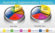 Australian Superannuation Statistics 2010  #keystonefinancial #propertyinsuper #whatissuperannuation #personalloansaustralia #personalfinancialplanning #retirementplanningsydney #superannuationfundsaustralia http://www.keystonefinancial.com.au/