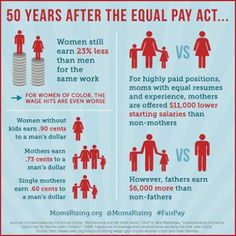 Equal work should mean equal pay. IfI someone works hard, what does it matter if that person is a man or a woman or a mother or a single mother or a father or anything. Whatever gender... Whomever I am supporting financially... In the workplace, my work is all that should matter.