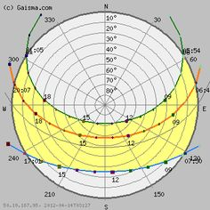 27 Best Sun Path Diagram Images Sun Path Sun Path