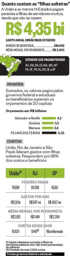 As filhas de servidores que ficam solteiras para ter direito a pensão do Estado - http://epoca.globo.com/vida/noticia/2013/11/filhas-de-servidores-que-ficam-solteiras-para-ter-direito-bpensao-do-estadob.html