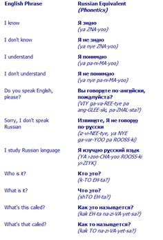 Russian Language Words Pronunciation | Return from Basic Russian Phrases to Learn Russian