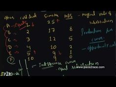 Indifference Curves - YouTube