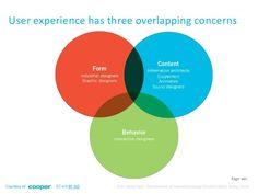 3 Overlapping Concerns: Form, Content, Behavior / Cooper