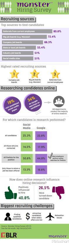 Tendencias sobre selección de personal en Internet (by Monster) #infografia #infographic #internet