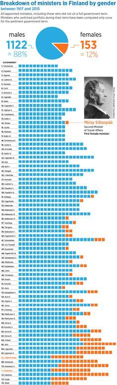 Naisten äänioikeus 110 vuotta – naiset ja miehet ministereinä - Article - Valtioneuvosto