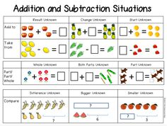 FREE Addition and Subtraction Situations Anchor Chart