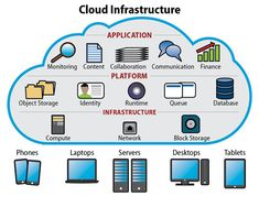 Cloud Infrastructure : Graduate / Post Graduate BE / B Tech / M Tech Free Blog Sites, Blog Websites, Trend Analysis, Swot Analysis, Marketing Data, Sales And Marketing, Oracle Corporation, Making Goals, Warehouse Management