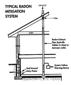 Radon gas mitigation system drawings scanned from epa s for Cheap radon mitigation