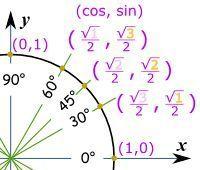 """A useful way to remember sin(30), sin(45), sin(60): think """"1, 2, 3""""; cos(30), cos(45), cos(60): think """"3, 2, 1""""   www.mathisfun.com Mehr zur Mathematik und Lernen allgemein unter zentral-lernen.de"""