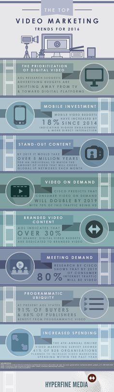 Las tendencias del año 2016 respecto al marketing de vídeos. The Top Video Marketing Trends for 2016 - infographic