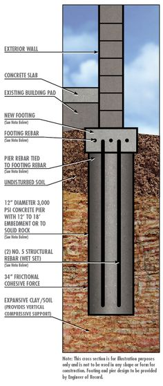 Concrete Piling Repair : Florida s sinkholes poster no contact fgs to