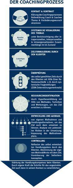 Perfekt Ausbildung Business Coach Der Coachingprozess