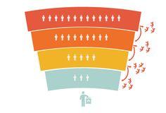 En marketing online, uno de los conceptos que también tiene importancia para conocer más sobre los consumidores es el embudo de conversión