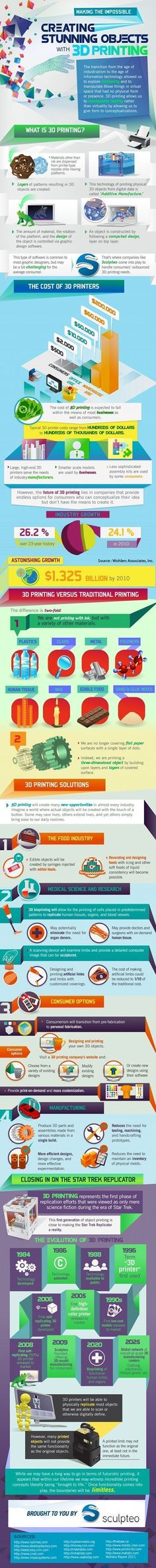 3D printing infographic explaining it all. Really great perspective of the potentials of additive manufacturing. Maybe something for 3D Printer Chat? #3dprintingbusiness #3dprintinginfographic