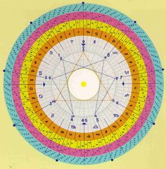 The Gnostic Circle  The Gnostic Circle is an alchemical Key of knowledge from the Vedic texts of ancient India revealing the primary role of Time in our developmental process. Most astrologic…