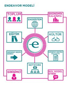 """Endeavor Türkiye 2011-2012 Etki Raporu'ndan: """"Endeavor Modeli""""    From Endeavor Turkey 2011-2012 Impact Report: """"The Endeavor Model"""""""